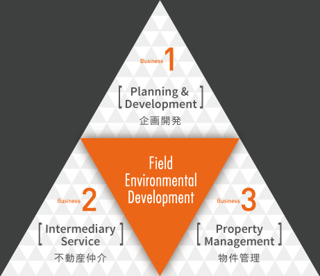 Field Environmental Development